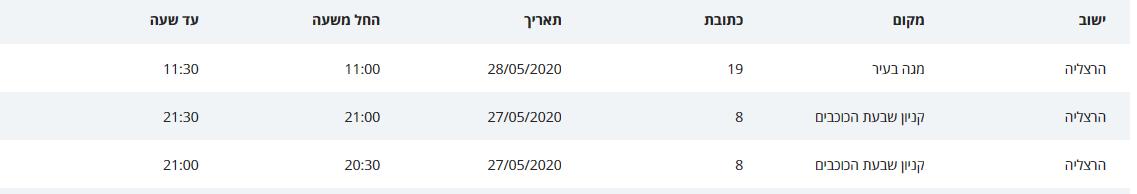 רשימת המקומות והזמנים בהם שהו חלוי קורונה בהרצליה