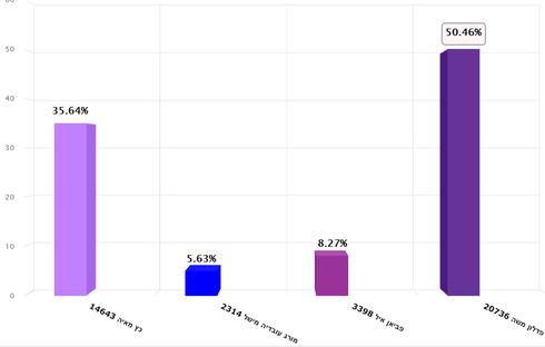 תוצאות הבחירות בהרצליה (לא סופי) - מתוך אתר העירייה